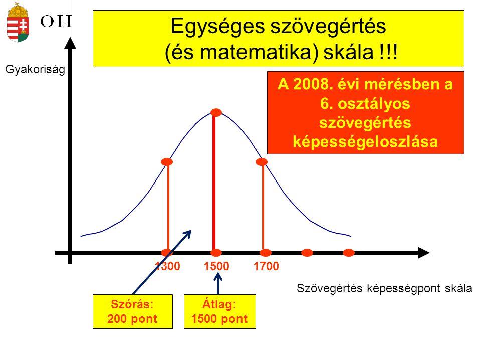 Szövegértés képességpont skála Átlag: 1500 pont Szórás: 200 pont 150013001700 Gyakoriság Egységes szövegértés (és matematika) skála !!! A 2008. évi mé