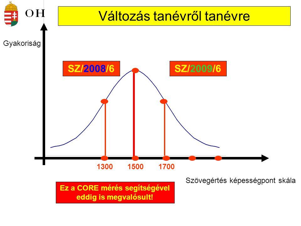 Szövegértés képességpont skála 150013001700 Gyakoriság Változás tanévről tanévre SZ/2008/6SZ/2009/6 Ez a CORE mérés segítségével eddig is megvalósult!