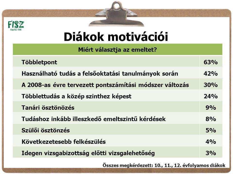 Diákok motivációi Miért választja az emeltet.