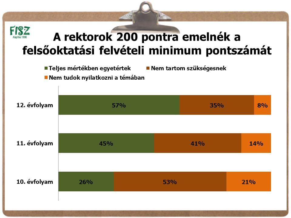 A rektorok 200 pontra emelnék a felsőoktatási felvételi minimum pontszámát