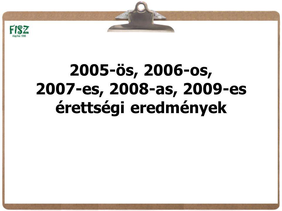 2005-ös, 2006-os, 2007-es, 2008-as, 2009-es érettségi eredmények
