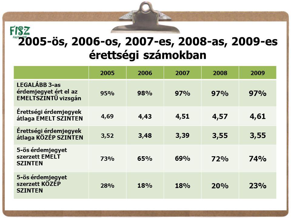 2005-ös, 2006-os, 2007-es, 2008-as, 2009-es érettségi számokban 20052006200720082009 LEGALÁBB 3-as érdemjegyet ért el az EMELTSZINTŰ vizsgán 95% 98% 97% Érettségi érdemjegyek átlaga EMELT SZINTEN 4,69 4,43 4,51 4,57 4,61 Érettségi érdemjegyek átlaga KÖZÉP SZINTEN 3,52 3,48 3,39 3,55 5-ös érdemjegyet szerzett EMELT SZINTEN 73% 65% 69% 72% 74% 5-ös érdemjegyet szerzett KÖZÉP SZINTEN 28% 18% 20% 23%