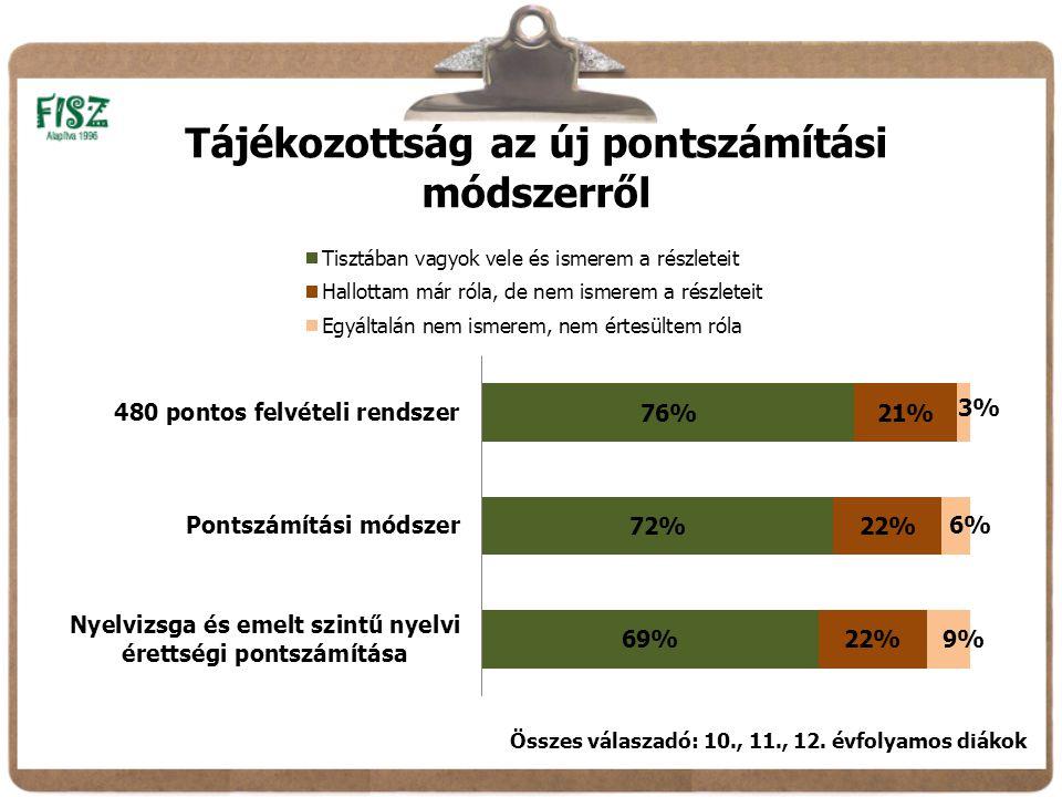 Tájékozottság az új pontszámítási módszerről Összes válaszadó: 10., 11., 12. évfolyamos diákok