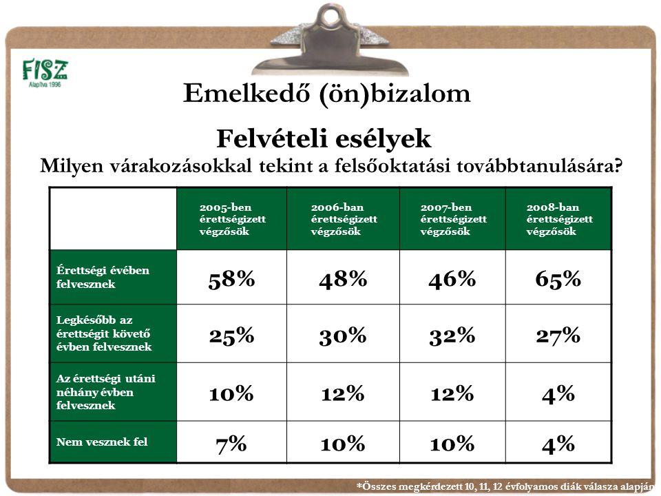 Felvételi esélyek 2005-ben érettségizett végzősök 2006-ban érettségizett végzősök 2007-ben érettségizett végzősök 2008-ban érettségizett végzősök Érettségi évében felvesznek 58%48%46%65% Legkésőbb az érettségit követő évben felvesznek 25%30%32%27% Az érettségi utáni néhány évben felvesznek 10%12% 4% Nem vesznek fel 7%10% 4% *Összes megkérdezett 10, 11, 12 évfolyamos diák válasza alapján Milyen várakozásokkal tekint a felsőoktatási továbbtanulására.