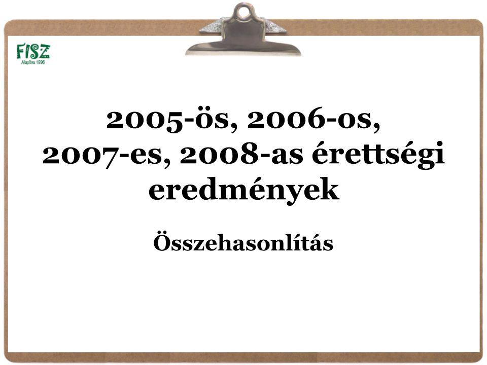 2005-ös, 2006-os, 2007-es, 2008-as érettségi eredmények Összehasonlítás