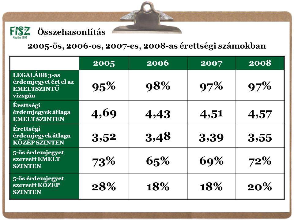 2005200620072008 LEGALÁBB 3-as érdemjegyet ért el az EMELTSZINTŰ vizsgán 95%98%97% Érettségi érdemjegyek átlaga EMELT SZINTEN 4,694,434,514,57 Érettségi érdemjegyek átlaga KÖZÉP SZINTEN 3,523,483,393,55 5-ös érdemjegyet szerzett EMELT SZINTEN 73%65%69%72% 5-ös érdemjegyet szerzett KÖZÉP SZINTEN 28%18% 20% Összehasonlítás 2005-ös, 2006-os, 2007-es, 2008-as érettségi számokban