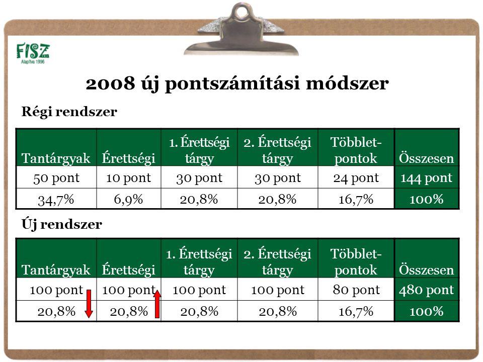 2008 új pontszámítási módszer TantárgyakÉrettségi 1.