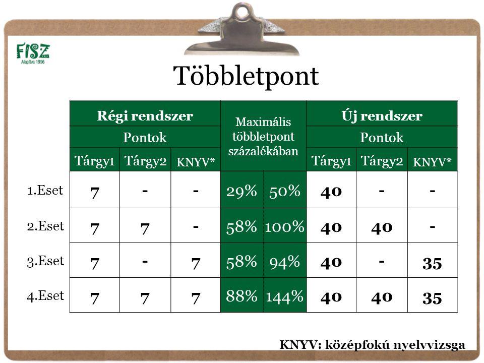 Többletpont Régi rendszer Maximális többletpont százalékában Új rendszer Pontok Tárgy1Tárgy2 KNYV* Tárgy1Tárgy2 KNYV* 1.Eset 7--29%50%40-- 2.Eset 77-58%100%40 - 3.Eset 7-758%94%40-35 4.Eset 77788%144%40 35 KNYV: középfokú nyelvvizsga
