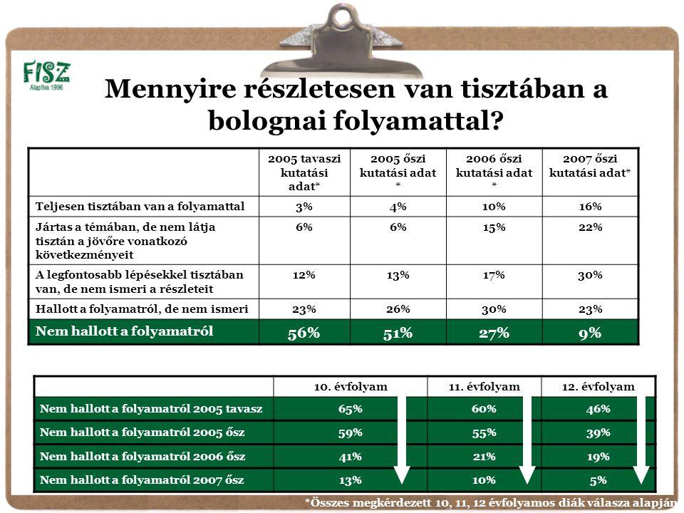 2005 tavaszi kutatási adat* 2005 őszi kutatási adat * 2006 őszi kutatási adat * 2007 őszi kutatási adat* Teljesen tisztában van a folyamattal3%4%10%16% Jártas a témában, de nem látja tisztán a jövőre vonatkozó következményeit 6% 15%22% A legfontosabb lépésekkel tisztában van, de nem ismeri a részleteit 12%13%17%30% Hallott a folyamatról, de nem ismeri23%26%30%23% Nem hallott a folyamatról 56%51%27%9% Mennyire részletesen van tisztában a bolognai folyamattal.