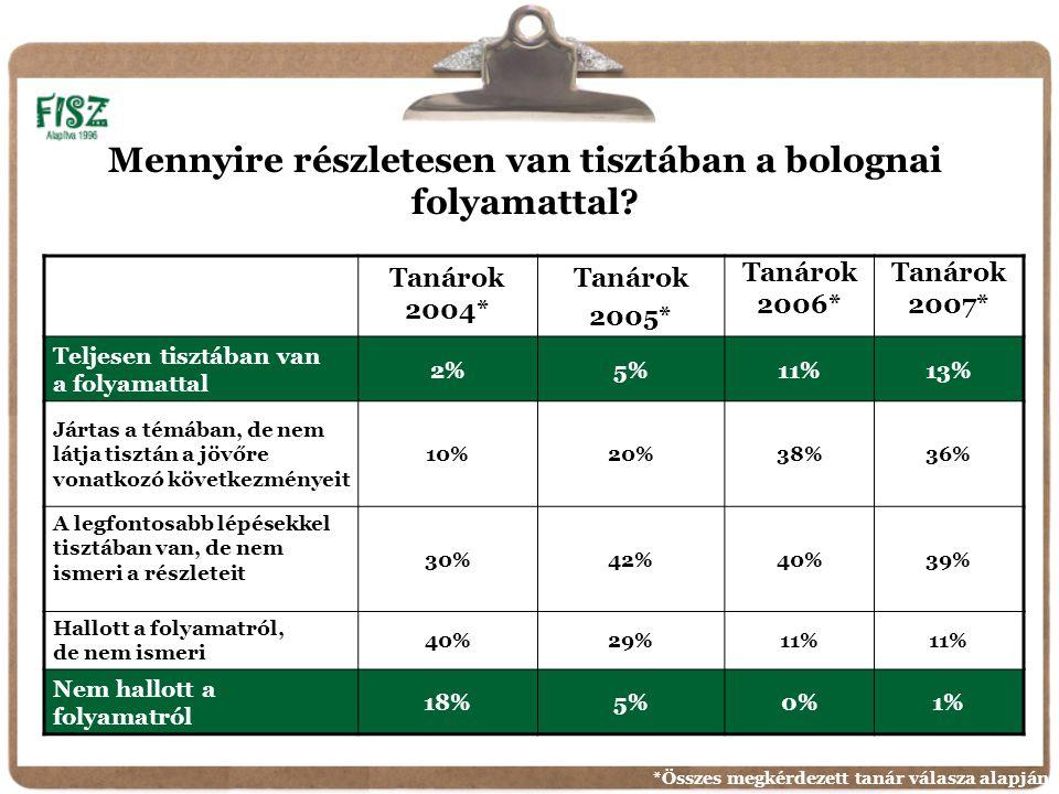 Tanárok 2004* Tanárok 2005* Tanárok 2006* Tanárok 2007* Teljesen tisztában van a folyamattal 2%5%11%13% Jártas a témában, de nem látja tisztán a jövőre vonatkozó következményeit 10%20%38%36% A legfontosabb lépésekkel tisztában van, de nem ismeri a részleteit 30%42%40%39% Hallott a folyamatról, de nem ismeri 40%29%11% Nem hallott a folyamatról 18%5%0%1% Mennyire részletesen van tisztában a bolognai folyamattal.