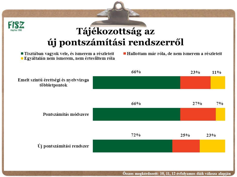 Tájékozottság az új pontszámítási rendszerről Összes megkérdezett: 10, 11, 12 évfolyamos diák válasza alapján