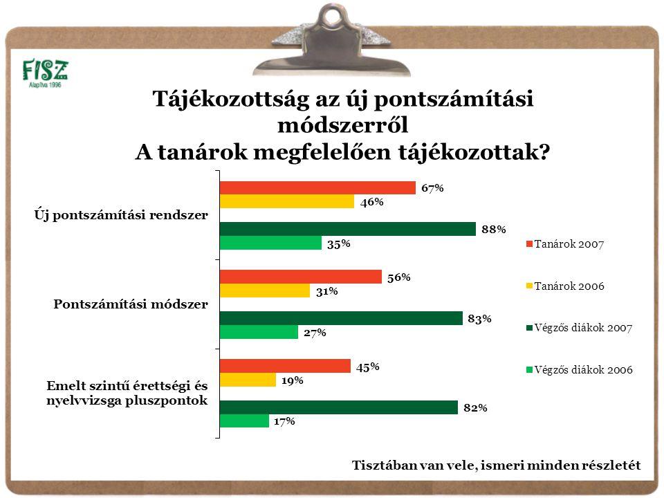 Tájékozottság az új pontszámítási módszerről A tanárok megfelelően tájékozottak.