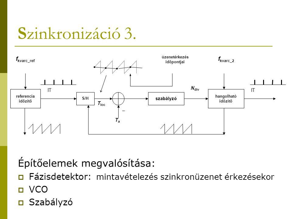 Szinkronizáció 3. Építőelemek megvalósítása:  Fázisdetektor: mintavételezés szinkronüzenet érkezésekor  VCO  Szabályzó referencia időzítő S/H szabá