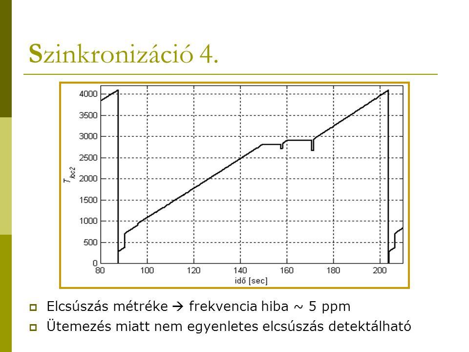 Szinkronizáció 4.  Elcsúszás métréke  frekvencia hiba ~ 5 ppm  Ütemezés miatt nem egyenletes elcsúszás detektálható