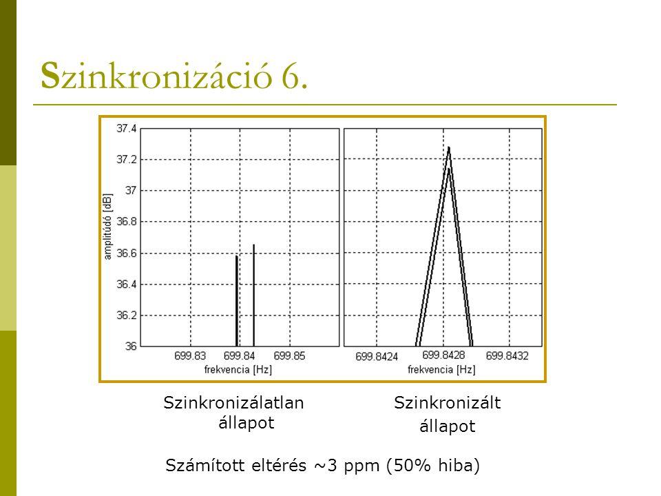 Szinkronizáció 6. Szinkronizálatlan állapot Szinkronizált állapot Számított eltérés ~3 ppm (50% hiba)