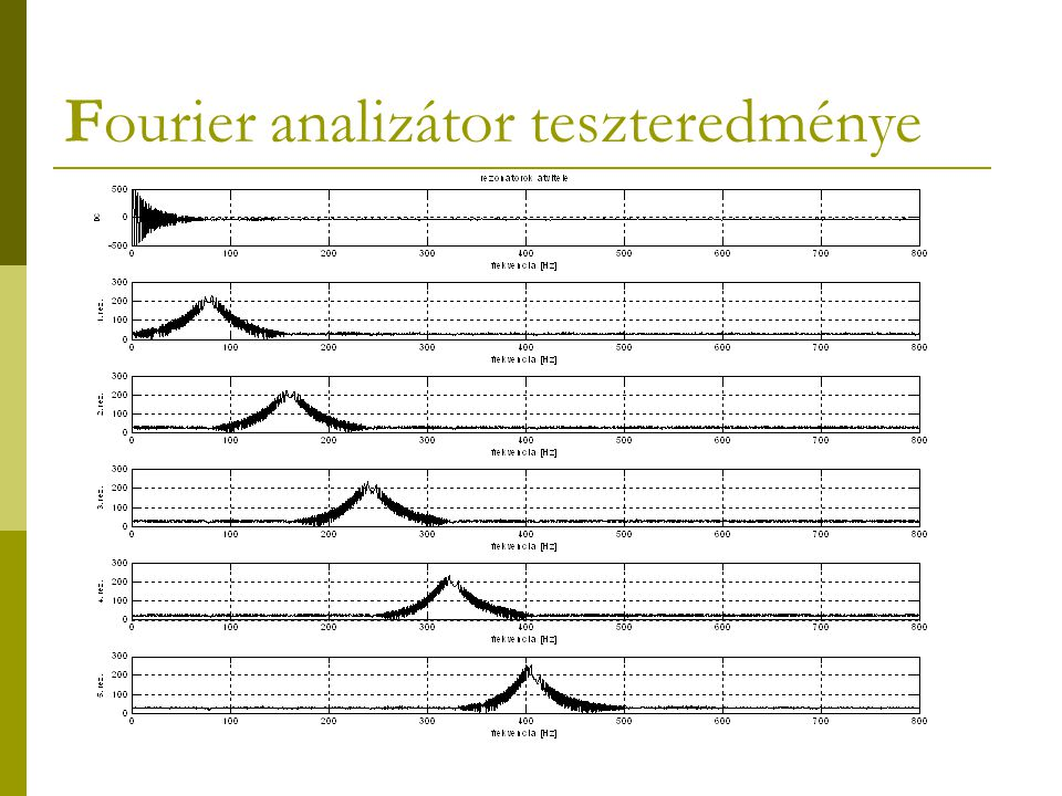 Fourier analizátor teszteredménye