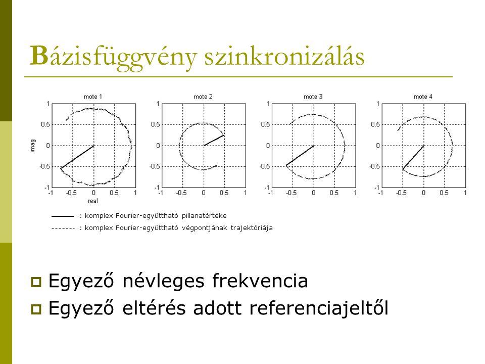 Bázisfüggvény szinkronizálás  Egyező névleges frekvencia  Egyező eltérés adott referenciajeltől : komplex Fourier-együttható pillanatértéke : komplex Fourier-együttható végpontjának trajektóriája