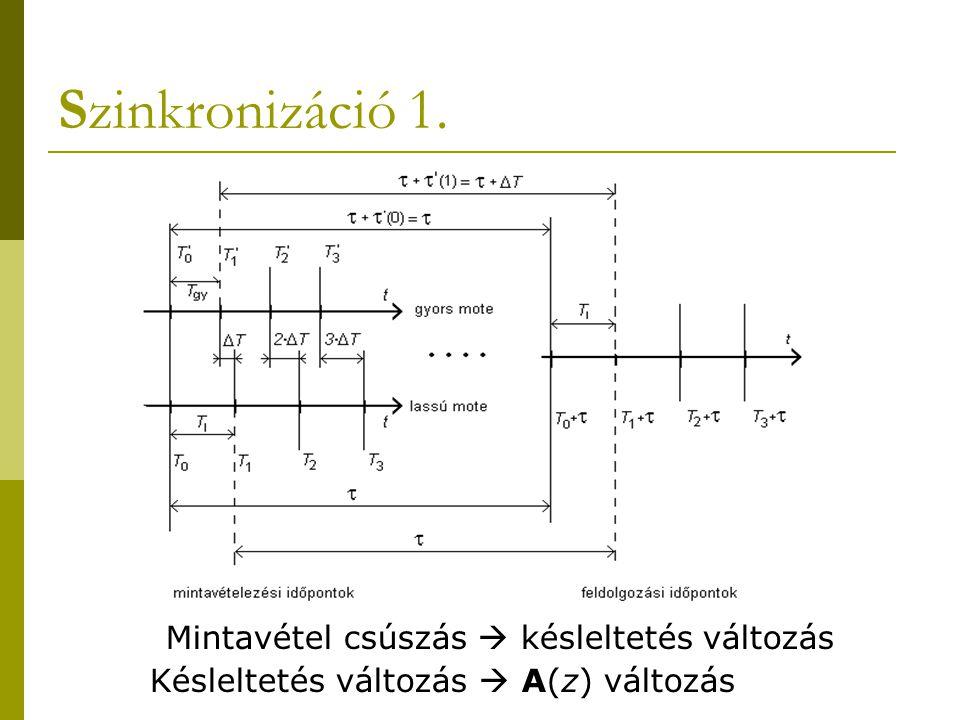 Szinkronizáció 1. Mintavétel csúszás  késleltetés változás Késleltetés változás  A(z) változás
