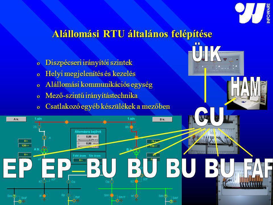 Alállomási RTU általános felépítése o Diszpécseri irányítói szintek o Helyi megjelenítés és kezelés o Alállomási kommunikációs egység o Mező-szintű irányítástechnika o Csatlakozó egyéb készülékek a mezőben