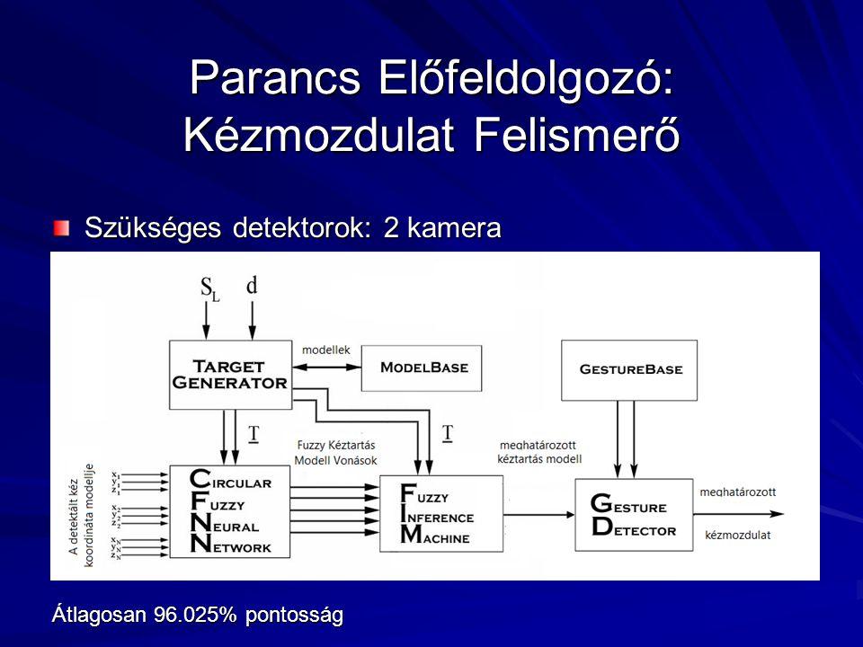 Parancs Előfeldolgozó: Kézmozdulat Felismerő Szükséges detektorok: 2 kamera Átlagosan 96.025% pontosság