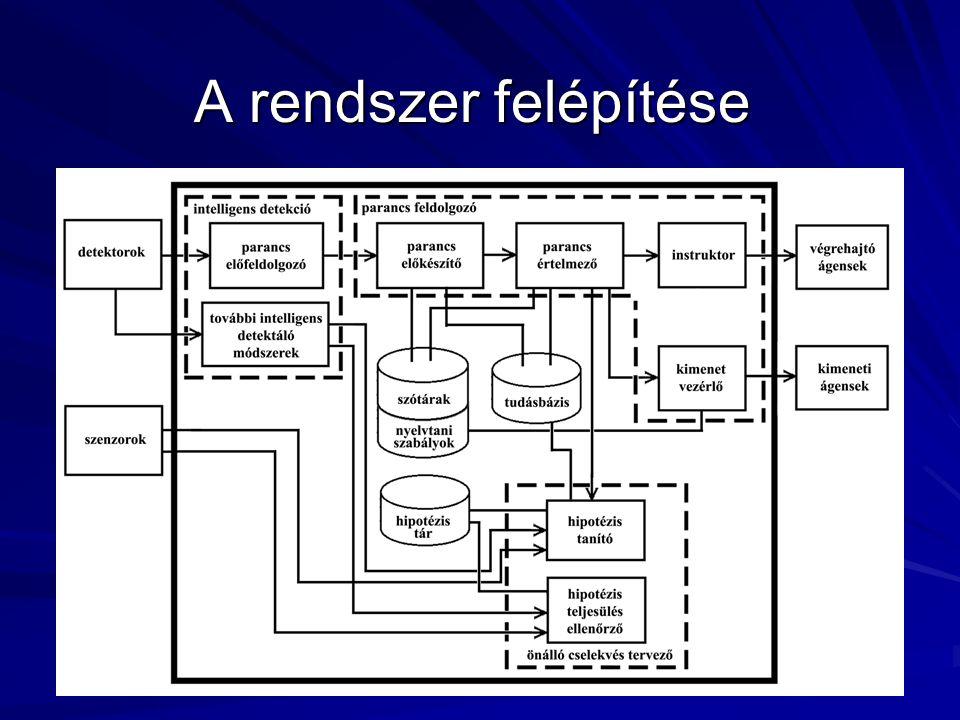 Összefoglalás és kitekintés Feladat: intelligens szoba fejlesztése Készen van: –A rendszer elméleti része Gráf alapú tudásbázis –Egyszerű és rugalmas struktúra –Könnyen és dinamikusan bővíthető –Természetes nyelvtől független Parancs értelmező és végrehajtató rendszer Heurisztika alapú hipotézis-tanulás Kéztartás felismerő részrendszer –A labor alapfelszerelése (4 kamera + központi számítógép) Továbbfejlesztési lehetőségek: –A Parancs-Előkészítő elemző része algoritmusának kidolgozása –A kéztartás detektáló és felismerő alkalmazás működésbe hozása –Az emberi felhasználók azonosítása –A Kimenet Vezérlő Modul részletes tervezése és implementálása –Beszédfelismerés tervezése és/vagy implementálása