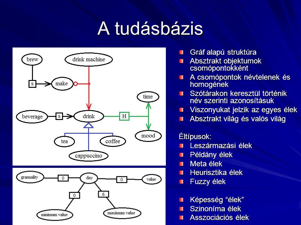 A tudásbázis Gráf alapú struktúra Absztrakt objektumok csomópontokként A csomópontok névtelenek és homogének Szótárakon keresztül történik név szerint