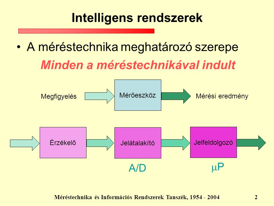 Méréstechnika és Információs Rendszerek Tanszék, 1954 - 20042 Intelligens rendszerek A méréstechnika meghatározó szerepe Minden a méréstechnikával ind