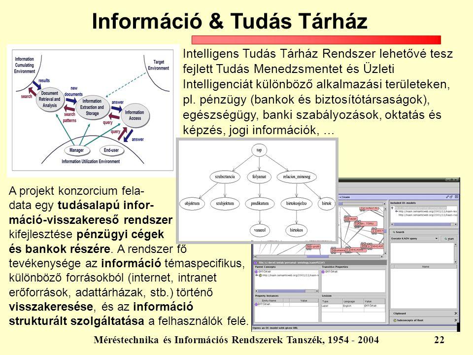Méréstechnika és Információs Rendszerek Tanszék, 1954 - 200422 Információ & Tudás Tárház Intelligens Tudás Tárház Rendszer lehetővé tesz fejlett Tudás