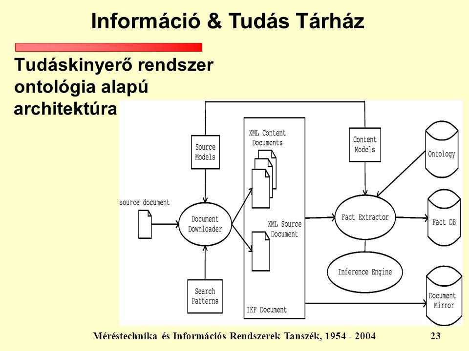 Méréstechnika és Információs Rendszerek Tanszék, 1954 - 200423 Tudáskinyerő rendszer ontológia alapú architektúra Információ & Tudás Tárház