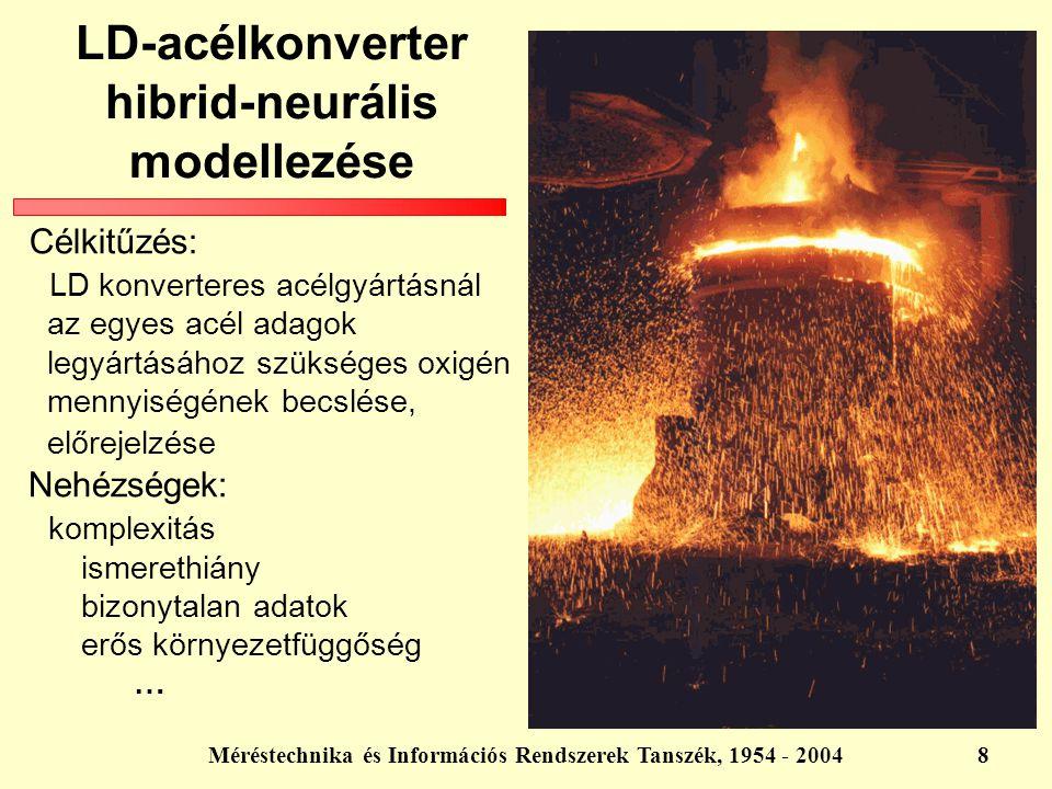 Méréstechnika és Információs Rendszerek Tanszék, 1954 - 20049 LD-acélkonverter hibrid-neurális modellezése Fekete doboz modell Inverz modell Rendszer Neurális modell   paraméterek hőmérséklet jósolt hőmérséklet + - oxigén mért hőmérséklet paraméterek   - + Modell másolat oxigén előrejelzés Inverz Modell Modell kimeneti hőmérséklet