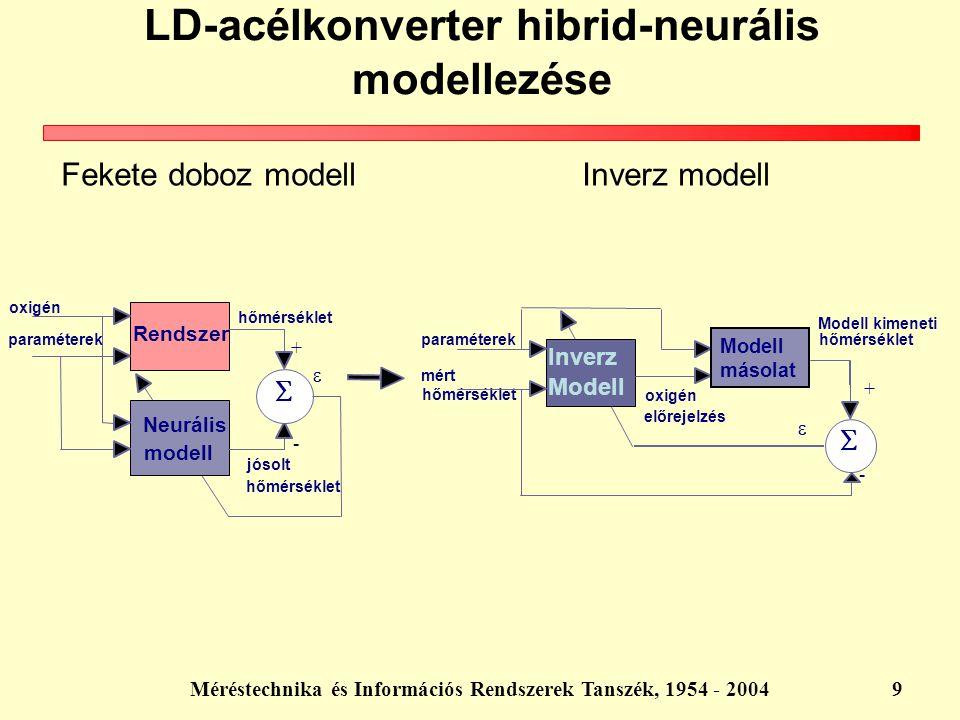 Méréstechnika és Információs Rendszerek Tanszék, 1954 - 20049 LD-acélkonverter hibrid-neurális modellezése Fekete doboz modell Inverz modell Rendszer