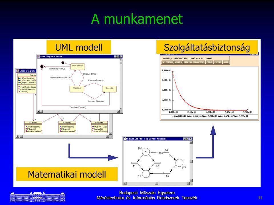 Budapesti Műszaki Egyetem Méréstechnika és Információs Rendszerek Tanszék 11 A munkamenet UML modellSzolgáltatásbiztonság Matematikai modell