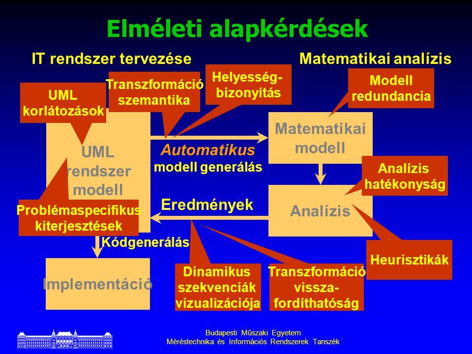 Budapesti Műszaki Egyetem Méréstechnika és Információs Rendszerek Tanszék Dinamikus szekvenciák vizualizációja UML rendszer modell Implementáció IT rendszer tervezése Matematikai modell Automatikus modell generálás Analízis Matematikai analízis Eredmények Kódgenerálás UML korlátozások Problémaspecifikus kiterjesztések Transzformáció szemantika Helyesség- bizonyítás Modell redundancia Analízis hatékonyság Heurisztikák Transzformáció vissza- fordíthatóság Elméleti alapkérdések