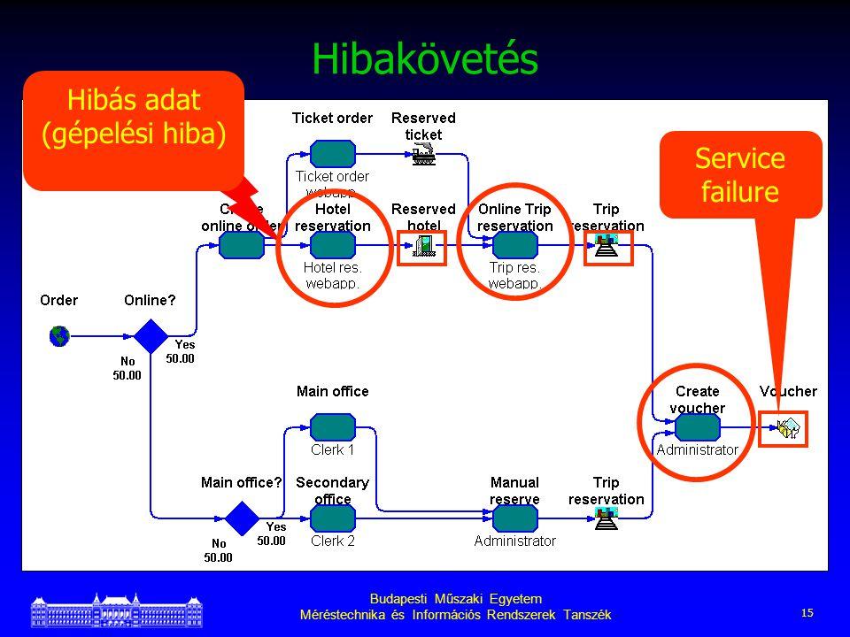 Budapesti Műszaki Egyetem Méréstechnika és Információs Rendszerek Tanszék 15 Hibakövetés Hibás adat (gépelési hiba) Service failure