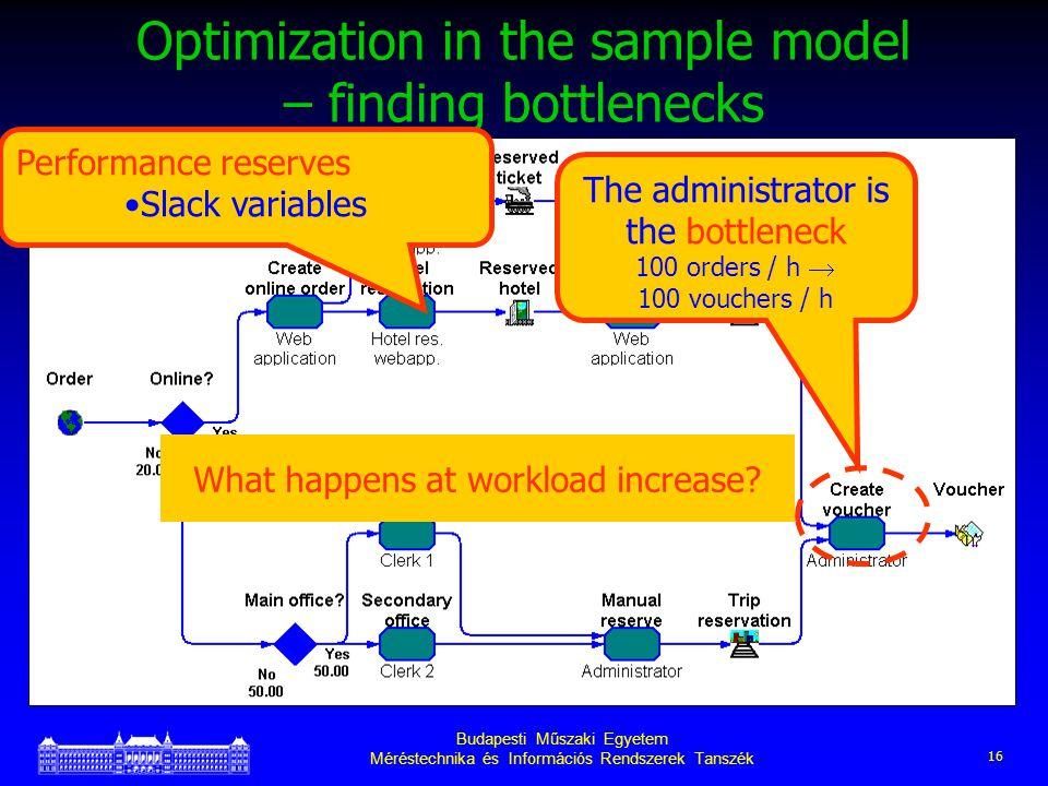 Budapesti Műszaki Egyetem Méréstechnika és Információs Rendszerek Tanszék 16 Optimization in the sample model – finding bottlenecks What happens at workload increase.
