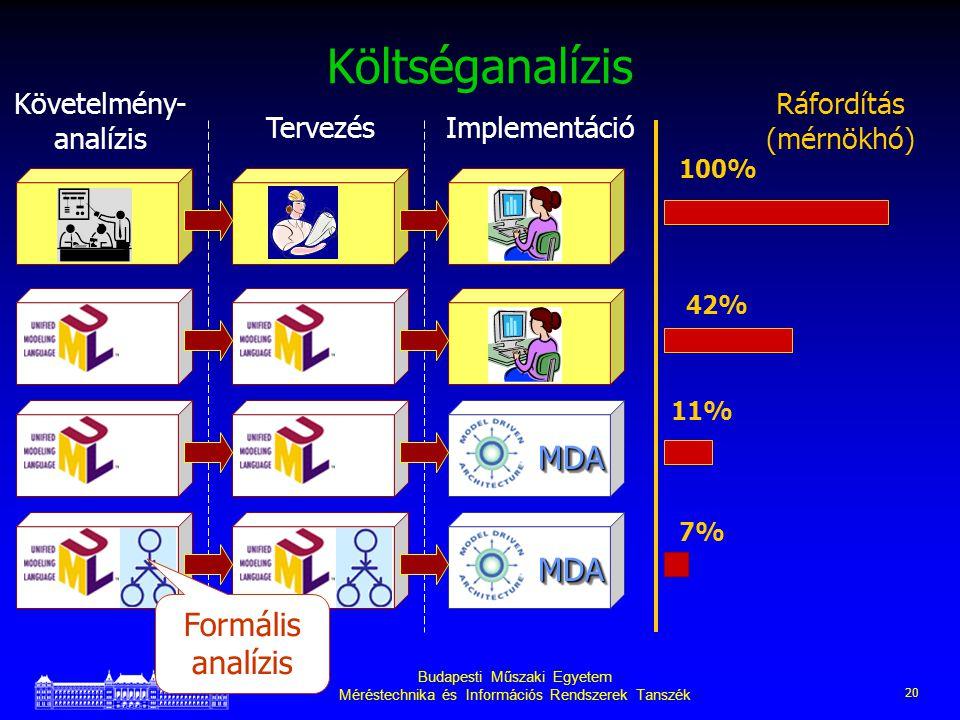 Budapesti Műszaki Egyetem Méréstechnika és Információs Rendszerek Tanszék 20 Költséganalízis MDAMDA MDAMDA Követelmény- analízis TervezésImplementáció Ráfordítás (mérnökhó) 100% 42% 11% 7% Formális analízis