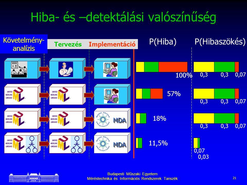 Budapesti Műszaki Egyetem Méréstechnika és Információs Rendszerek Tanszék 21 Hiba- és –detektálási valószínűség MDAMDA MDAMDA Követelmény- analízis TervezésImplementáció P(Hiba)P(Hibaszökés) 57% 18% 11,5% 100% 0,30,070,3 0,070,3 0,070,3 0,07 0,03