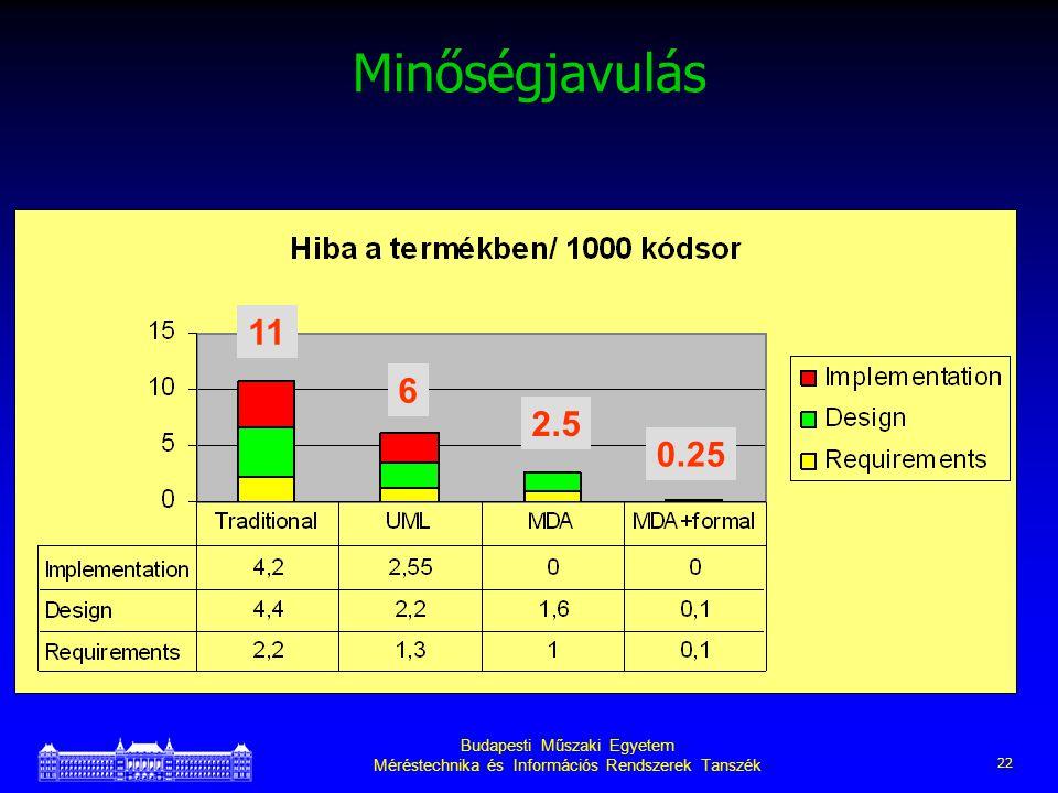 Budapesti Műszaki Egyetem Méréstechnika és Információs Rendszerek Tanszék 22 Minőségjavulás 11 6 2.5 0.25
