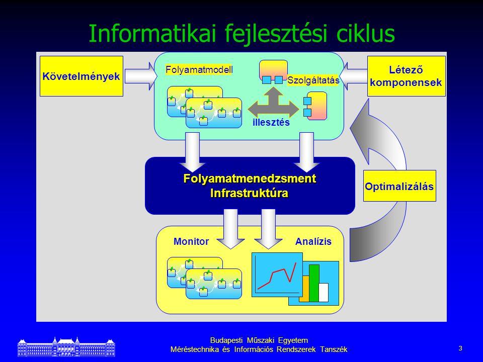 Budapesti Műszaki Egyetem Méréstechnika és Információs Rendszerek Tanszék 3 Informatikai fejlesztési ciklus Folyamatmenedzsment Infrastruktúra illesztés Folyamatmodell MonitorAnalízis Optimalizálás Követelmények Létező komponensek Szolgáltatás