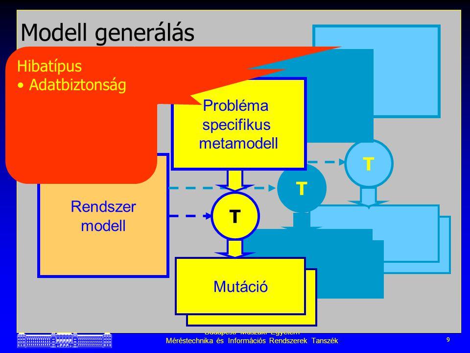 Budapesti Műszaki Egyetem Méréstechnika és Információs Rendszerek Tanszék 9 Extended models T Modell generálás Rendszer modell Extended models T Extended models Mutáció T Probléma specifikus metamodell Hibatípus Adatbiztonság HW SW …