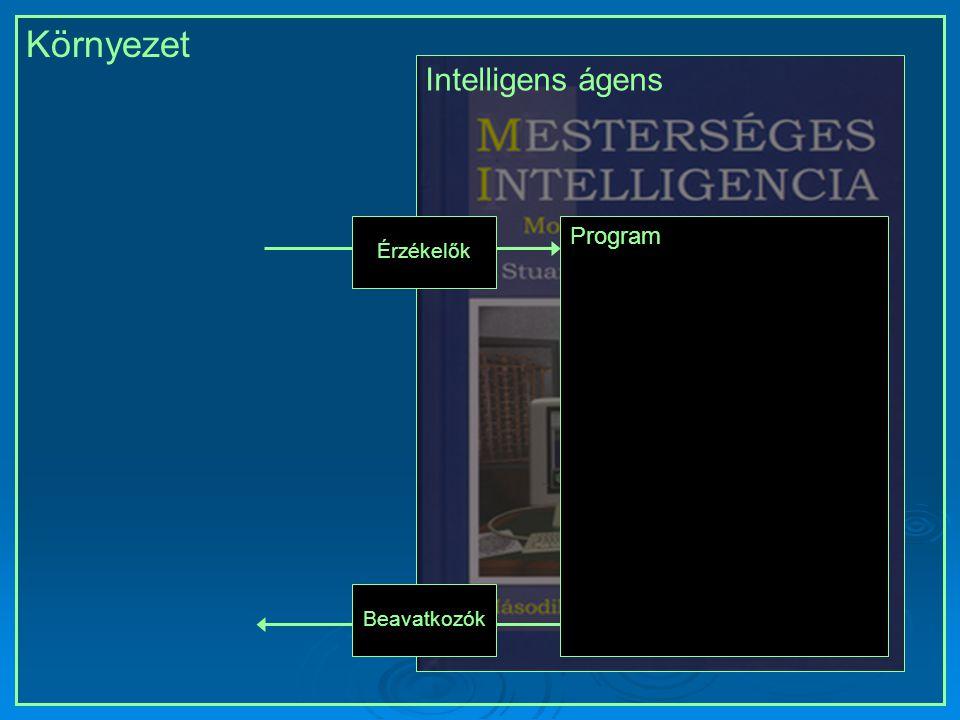 Környezet Intelligens ágensÉrzékelők Beavatkozók Program Intelligens ágensÉrzékelők Beavatkozók Program