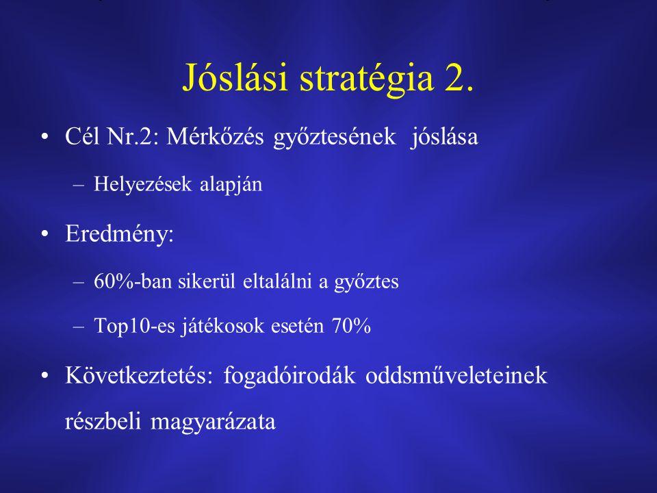 Jóslási stratégia 2. Cél Nr.2: Mérkőzés győztesének jóslása –Helyezések alapján Eredmény: –60%-ban sikerül eltalálni a győztes –Top10-es játékosok ese