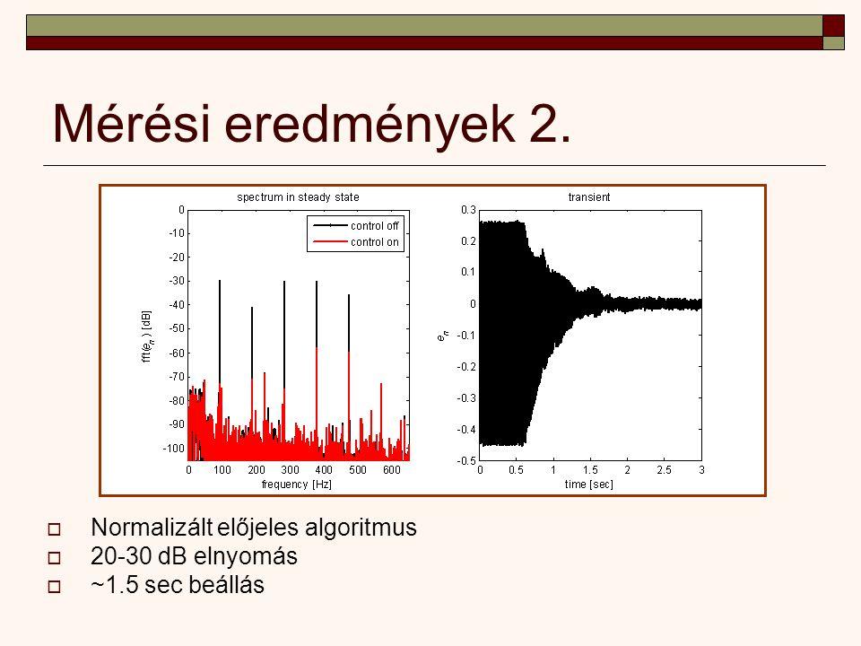 Mérési eredmények 2.  Normalizált előjeles algoritmus  20-30 dB elnyomás  ~1.5 sec beállás