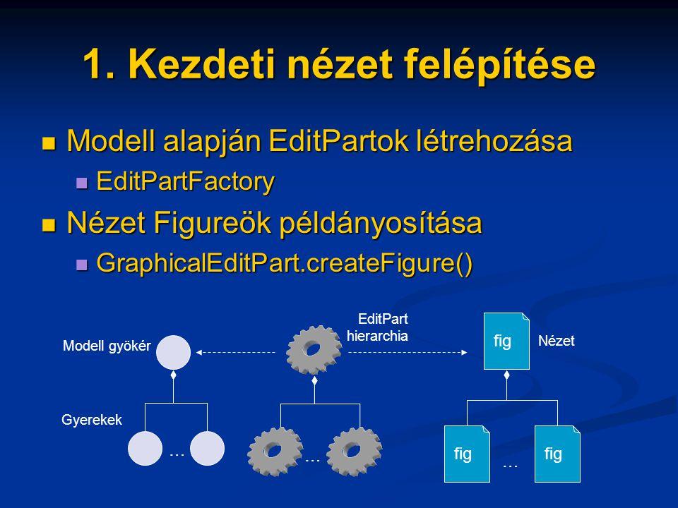 1. Kezdeti nézet felépítése Modell alapján EditPartok létrehozása Modell alapján EditPartok létrehozása EditPartFactory EditPartFactory Nézet Figureök