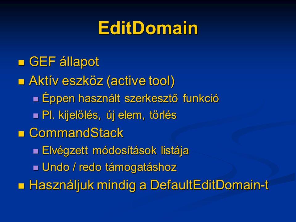 EditDomain GEF állapot GEF állapot Aktív eszköz (active tool) Aktív eszköz (active tool) Éppen használt szerkesztő funkció Éppen használt szerkesztő funkció Pl.