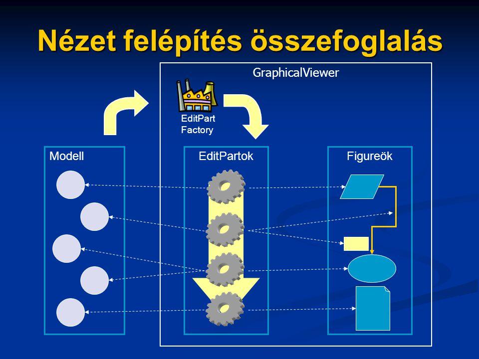 Nézet felépítés összefoglalás Modell GraphicalViewer EditPartokFigureök EditPart Factory