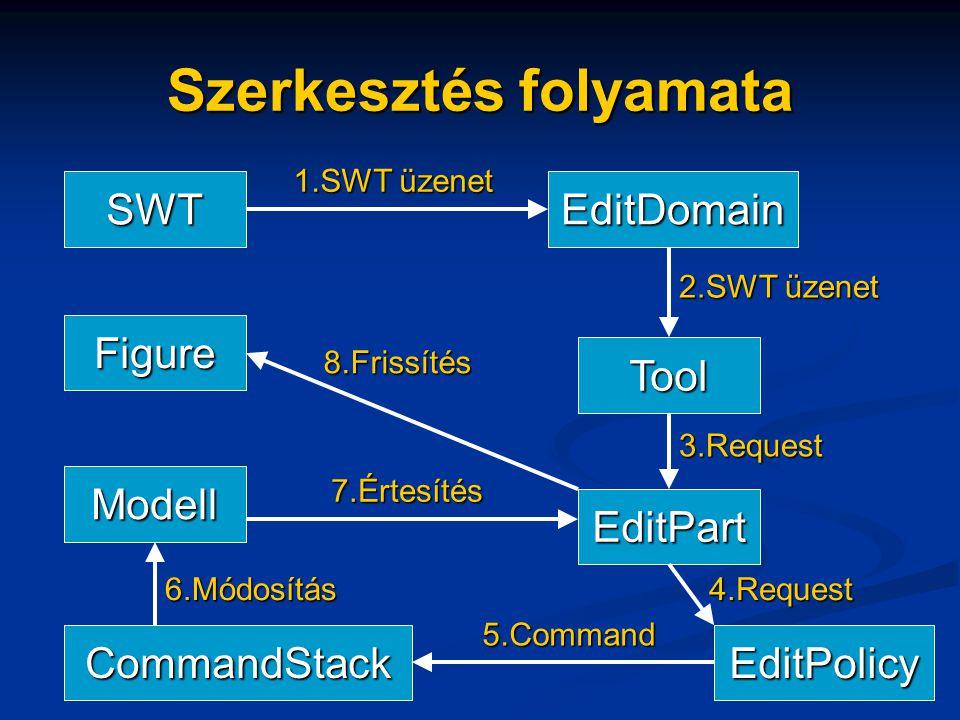 Szerkesztés folyamata Figure Modell CommandStackEditPolicy EditPart Tool SWTEditDomain 1.SWT üzenet 2.SWT üzenet 8.Frissítés 3.Request 4.Request 5.Command 6.Módosítás 7.Értesítés
