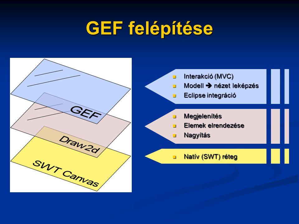 GEF felépítése Interakció (MVC) Interakció (MVC) Modell  nézet leképzés Modell  nézet leképzés Eclipse integráció Eclipse integráció Megjelenítés Megjelenítés Elemek elrendezése Elemek elrendezése Nagyítás Nagyítás Natív (SWT) réteg Natív (SWT) réteg