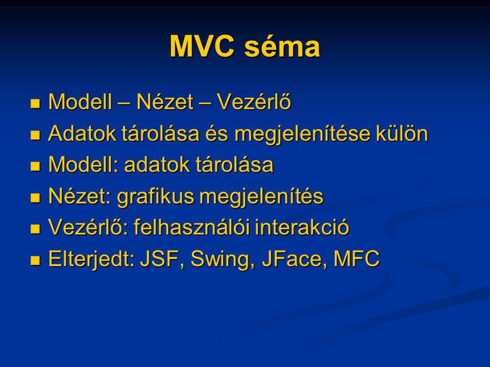 MVC séma Modell – Nézet – Vezérlő Modell – Nézet – Vezérlő Adatok tárolása és megjelenítése külön Adatok tárolása és megjelenítése külön Modell: adatok tárolása Modell: adatok tárolása Nézet: grafikus megjelenítés Nézet: grafikus megjelenítés Vezérlő: felhasználói interakció Vezérlő: felhasználói interakció Elterjedt: JSF, Swing, JFace, MFC Elterjedt: JSF, Swing, JFace, MFC