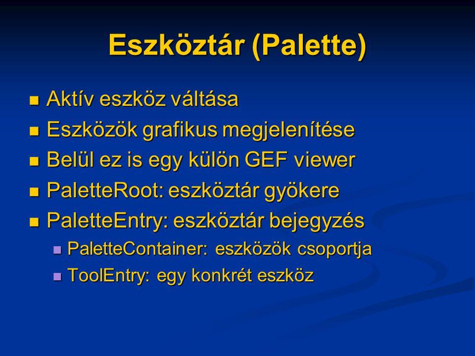 Eszköztár (Palette) Aktív eszköz váltása Aktív eszköz váltása Eszközök grafikus megjelenítése Eszközök grafikus megjelenítése Belül ez is egy külön GEF viewer Belül ez is egy külön GEF viewer PaletteRoot: eszköztár gyökere PaletteRoot: eszköztár gyökere PaletteEntry: eszköztár bejegyzés PaletteEntry: eszköztár bejegyzés PaletteContainer: eszközök csoportja PaletteContainer: eszközök csoportja ToolEntry: egy konkrét eszköz ToolEntry: egy konkrét eszköz